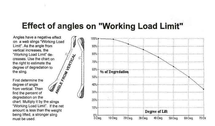 Towing Capacity Chart >> Liftall Web Slings from eMaterialhandling.com 805-647-4792